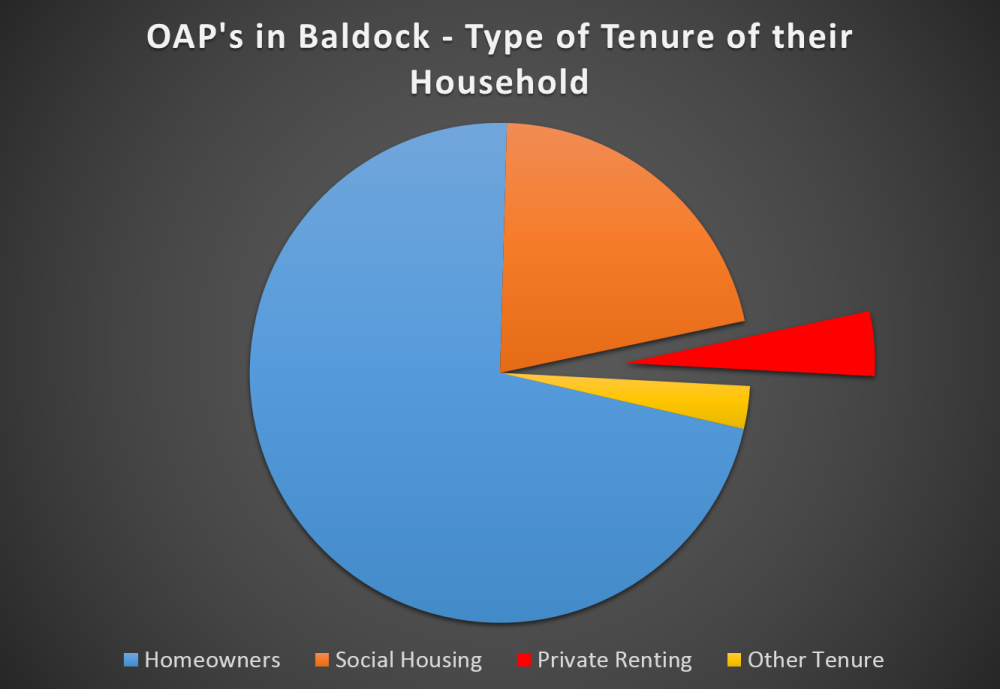 baldock-152-graph