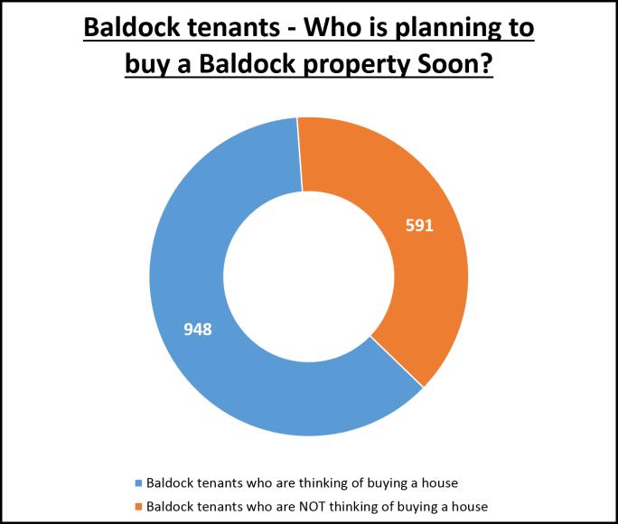 155 Baldock