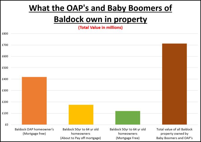 Baldock 156 Graph
