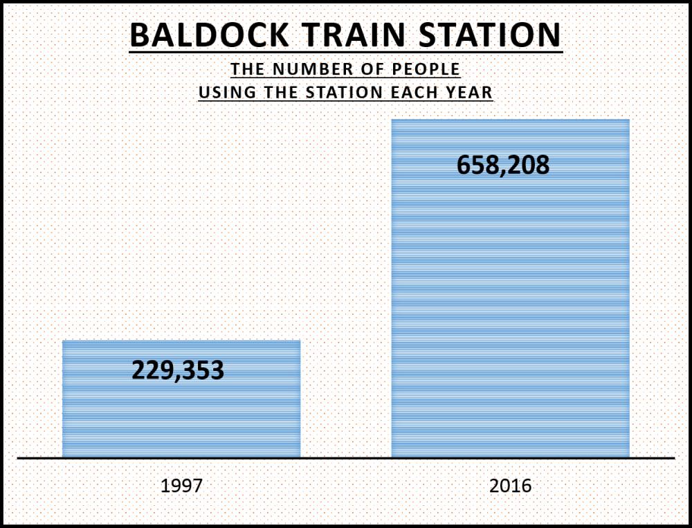 Baldock 163 graph
