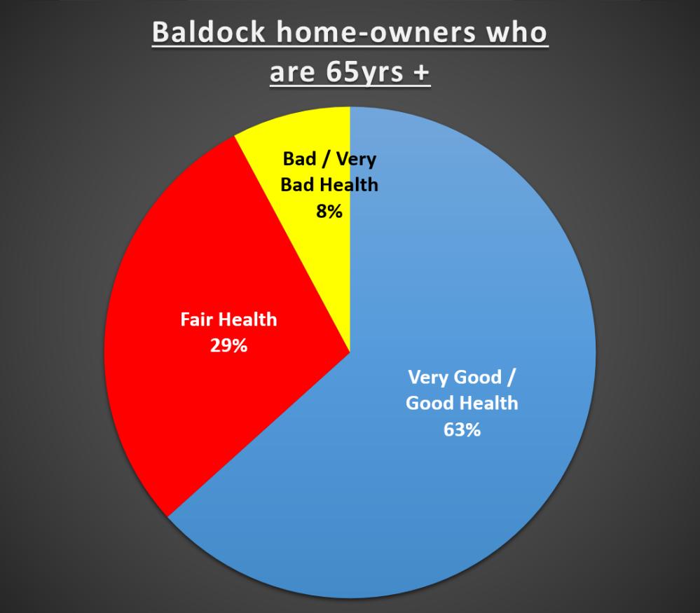 164 Graph Baldock