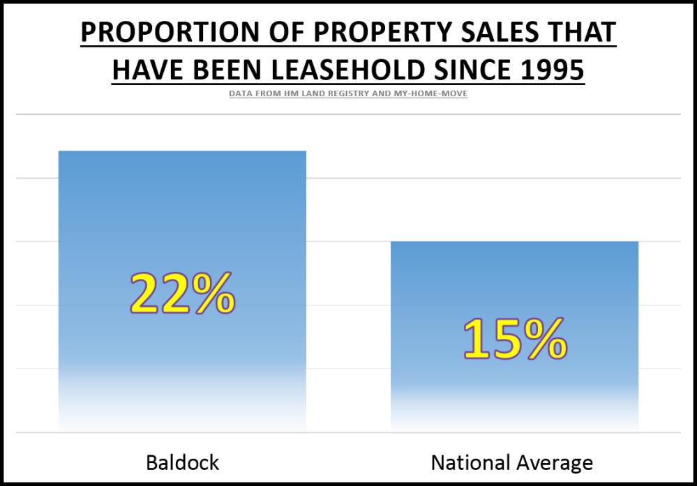 Baldock 169 Graph