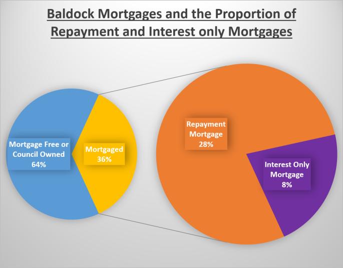 Baldock 178 Graph 1