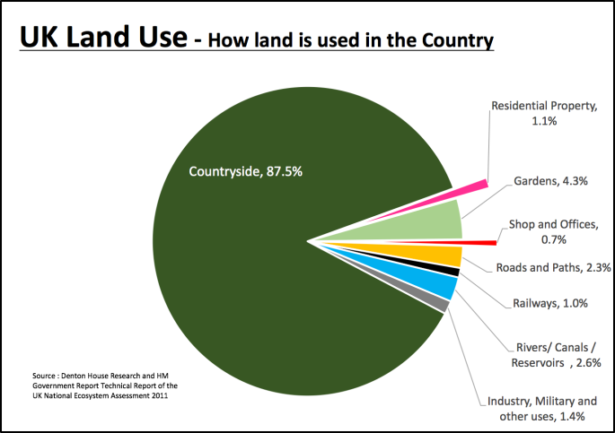 182 fixed graph on land usage.png
