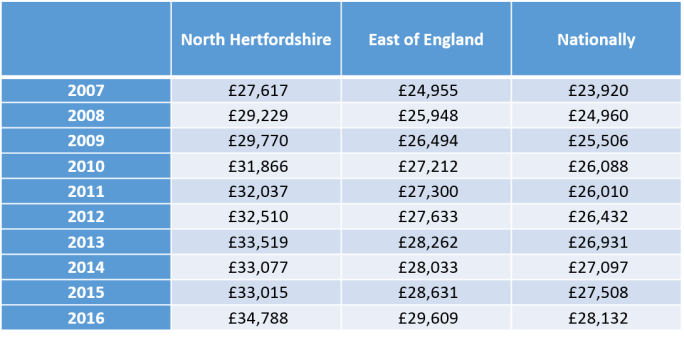 188 North Hertfordshire table