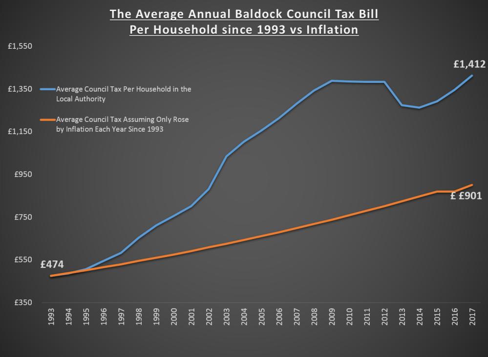 209 Baldock Graph