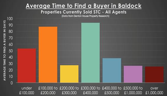 Graph1 Baldock