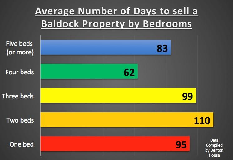 Graph Baldock