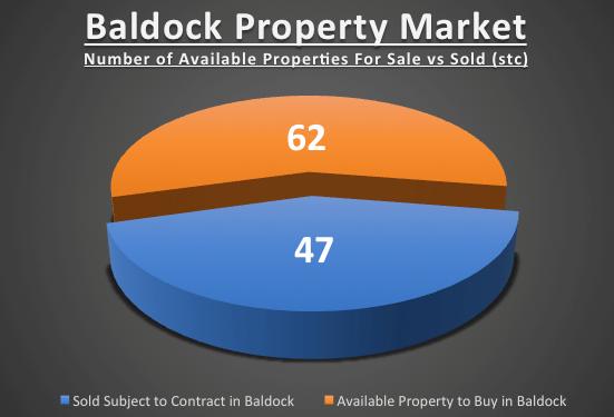 Baldock 253 Graph