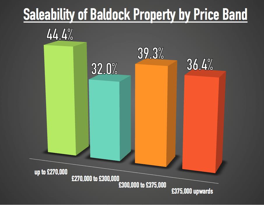 Graph Baldock 257