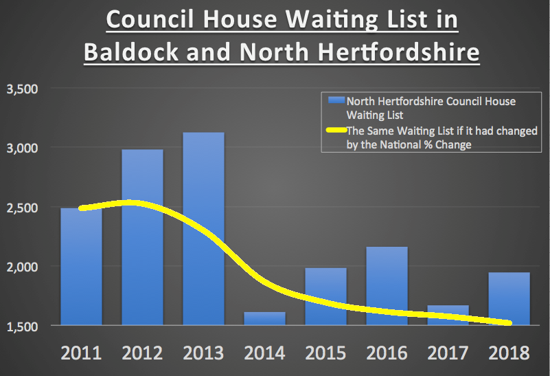 Baldock 264 Graph
