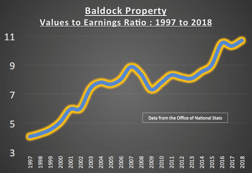 Baldock 269 Graph.png