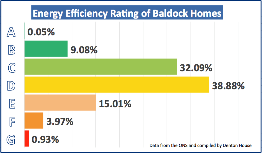 Baldock Eco Graph
