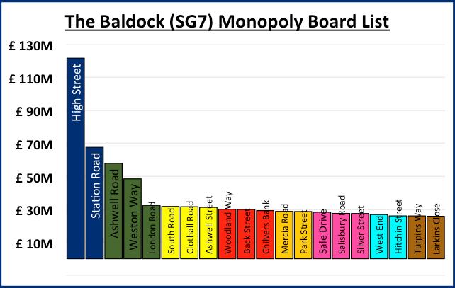 Baldock Monopoly Graph