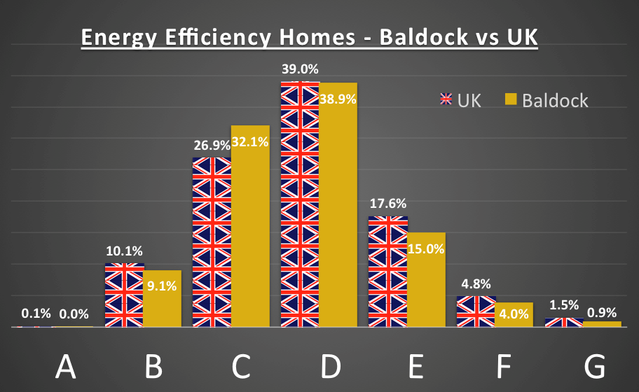 Baldock vs UK eco